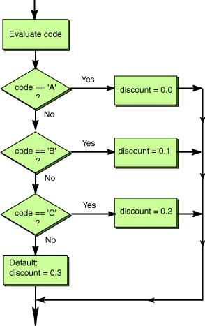 Flowchart of a statement flowchart of a break statement ccuart